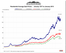 February 2013 Real Estate Statistics